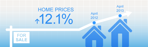 home prices rise 10%