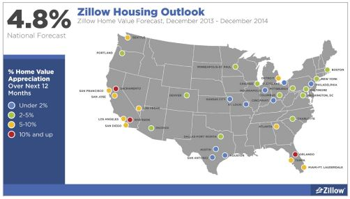 zillow outlook