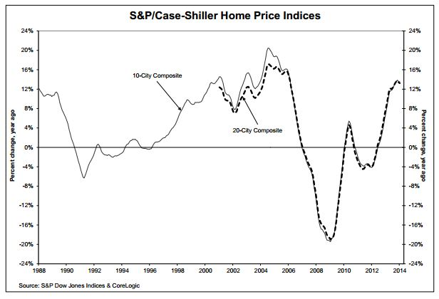 Case-Shiller House Indices