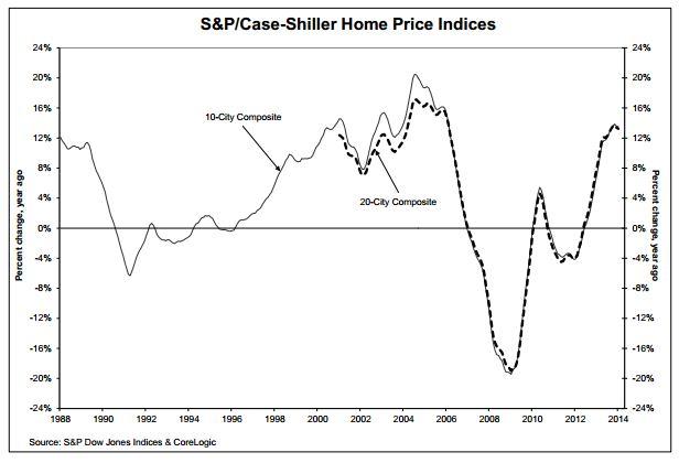 Case-Shiller House Indices