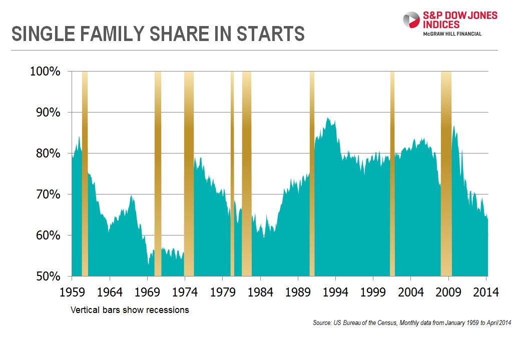 single-family starts