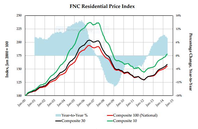 FNC Index