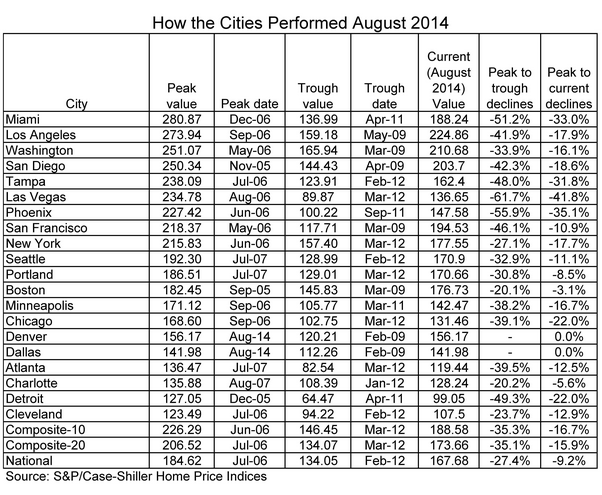 Cities-AUG-2014