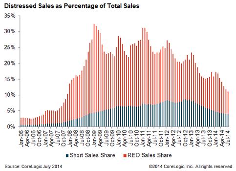 Corelogic-distressed sales