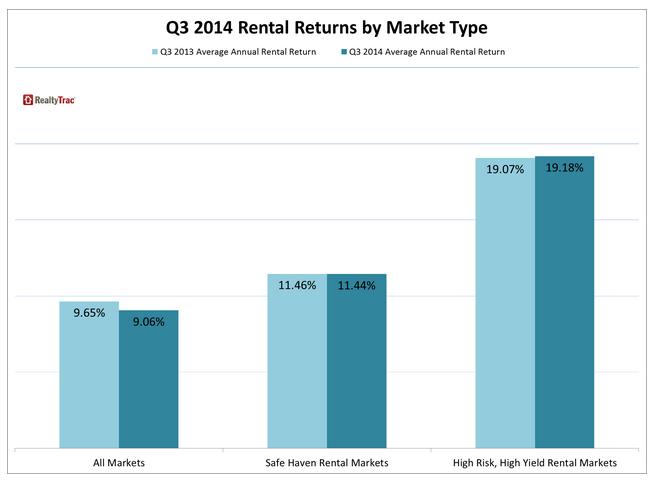 RealtyTrac 2014 rental returns