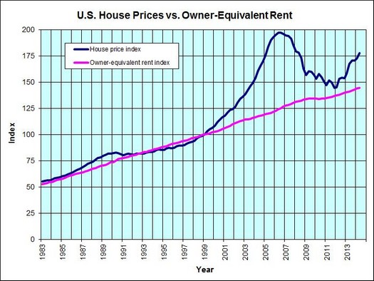 prices vs rent equivalent