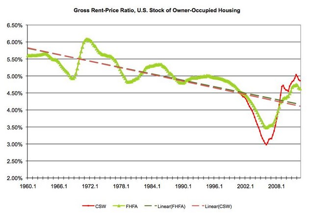 gross rent-price ratio