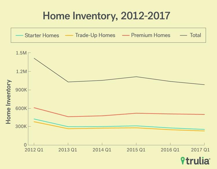 Inventory Report 2017 Q1